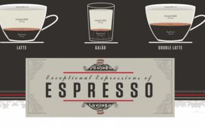 A Guide To Espresso