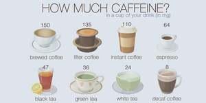 How much caffeine in espresso