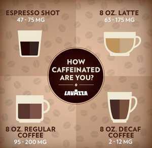How Much Caffeine In A Shot Of Espresso