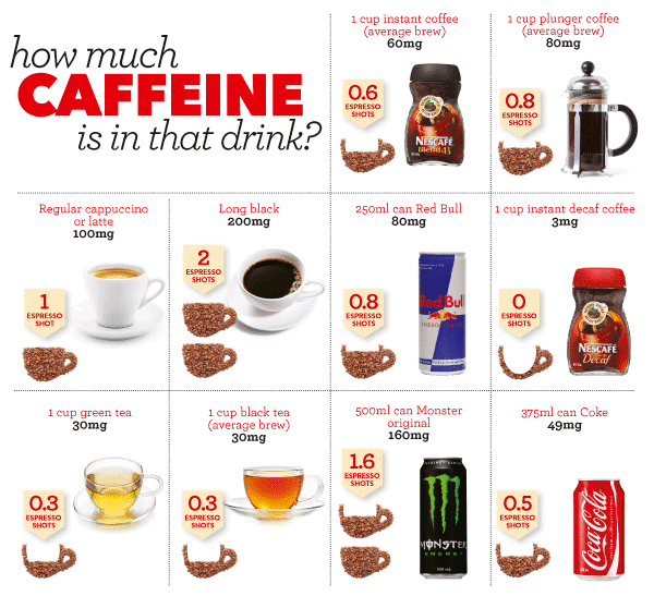 How much caffeine should you have in a day