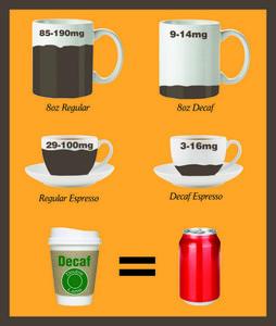 How Much Caffeine In Decaf Espresso