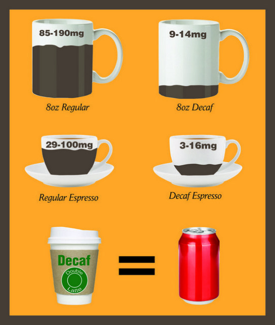 How Much Caffeine In Decaf Espresso