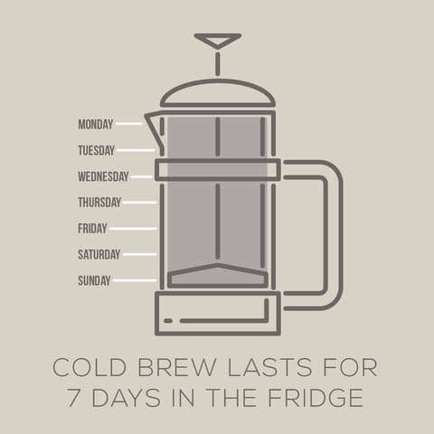 How long does coffee last in the fridge