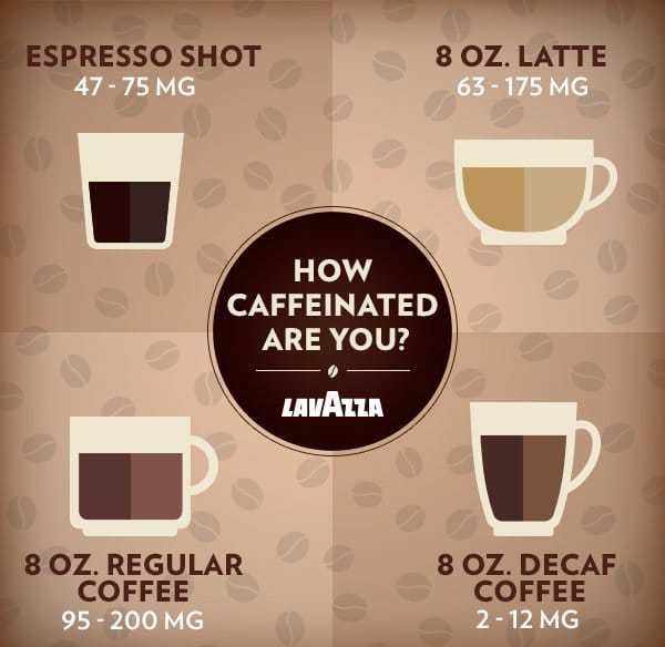 How Much Caffeine In A Shot Of Espresso?