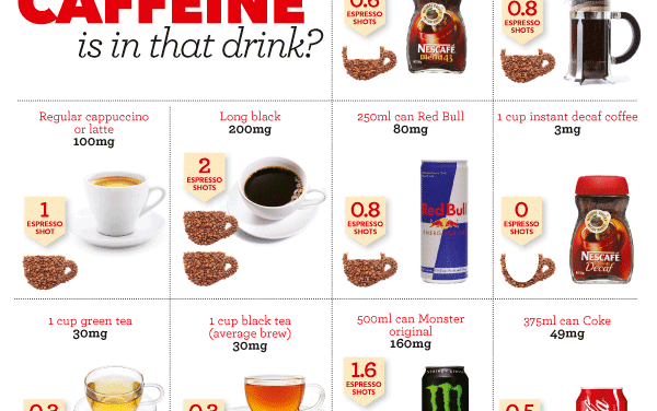 How Much Caffeine Should You Have In A Day?